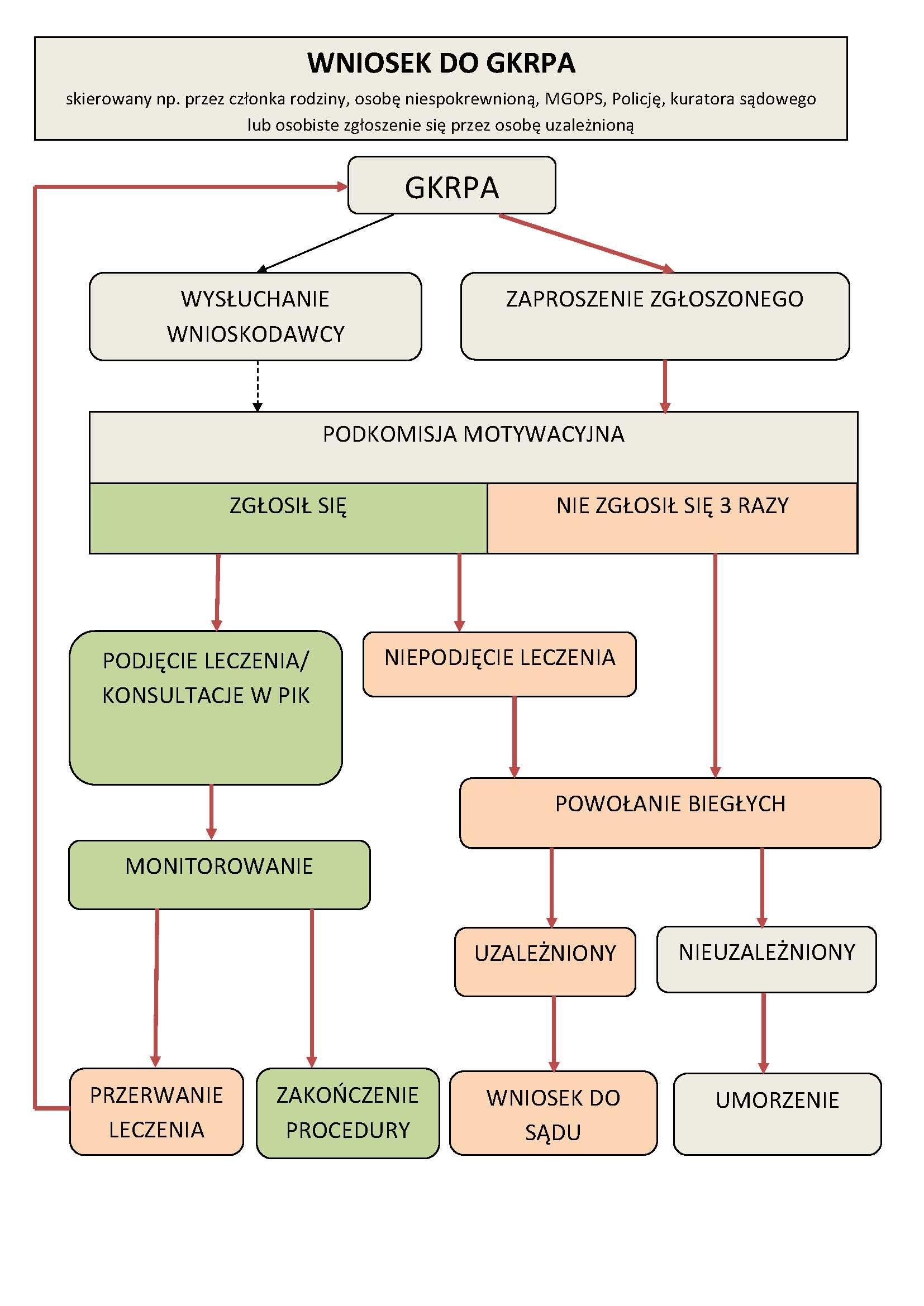 Schemat procedury